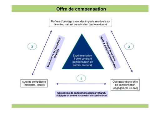 Seminaire 2012 ppt MEDDE compensation